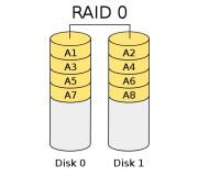 Восстановление данных с RAID 0